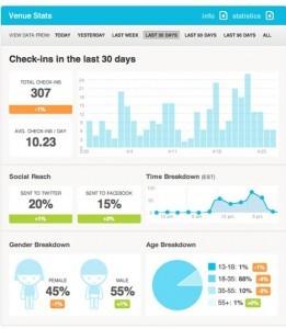 Foursquare dashboard