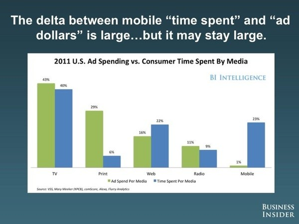 Ad spend Mobile verses other media
