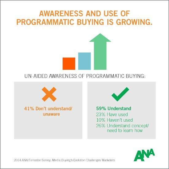 Awareness- Programmatic-Buying