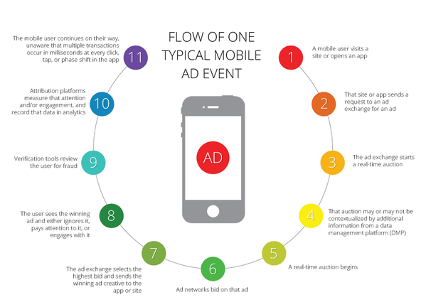 Ad Buying Process For Mobile