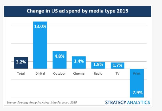 Us Ad Spend 2015