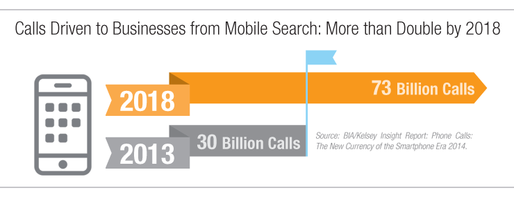 Mobile users using click to call features