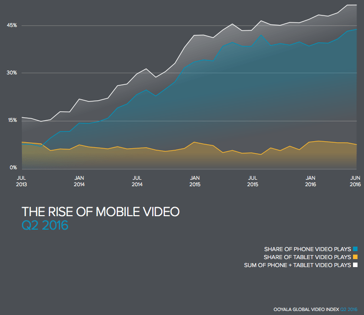 Power of Mobile video advertising