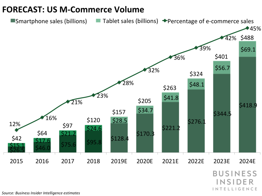 growth of m-commerce