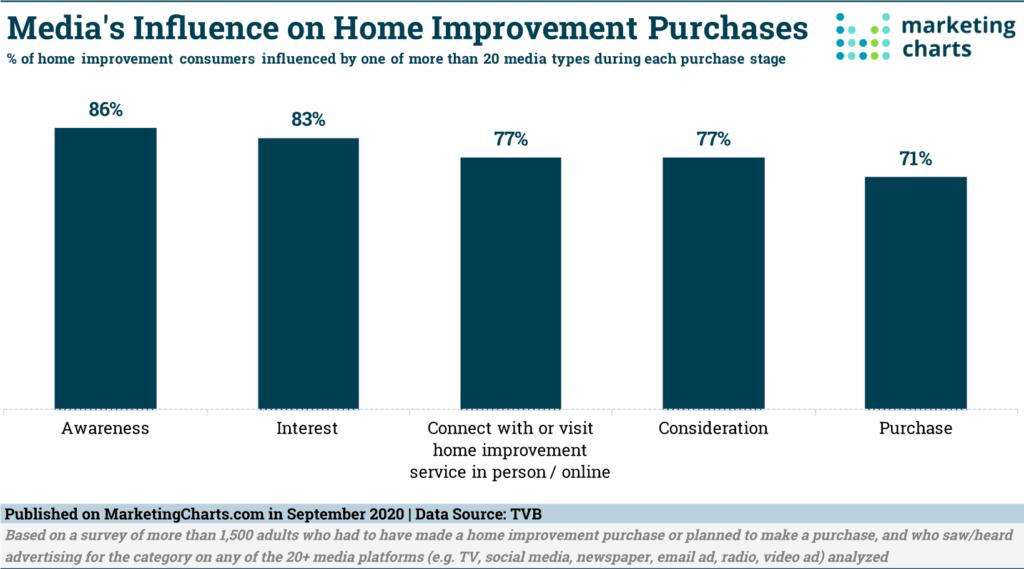 home improvement stats